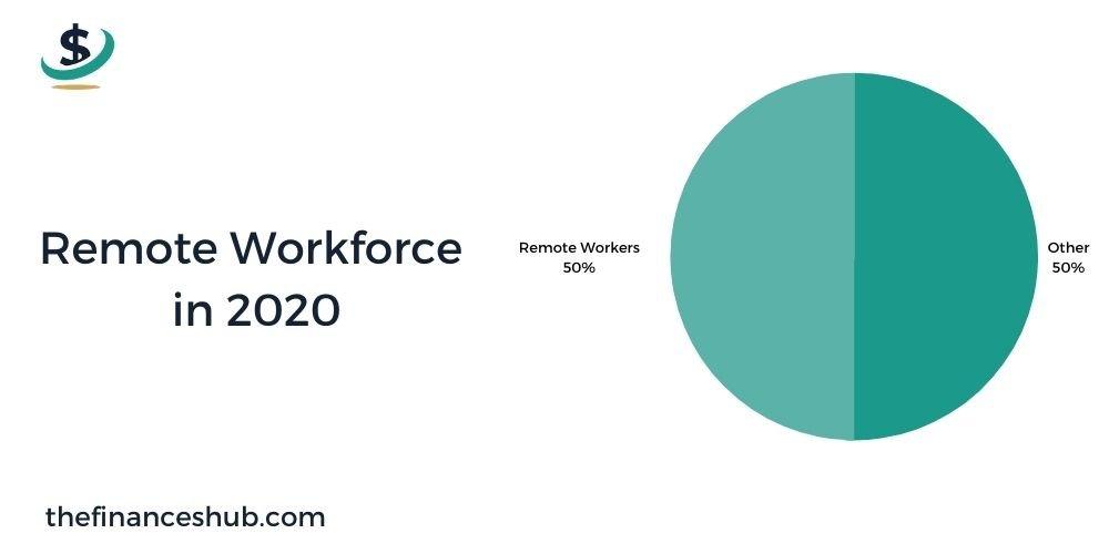 Remote Workforce in 2020