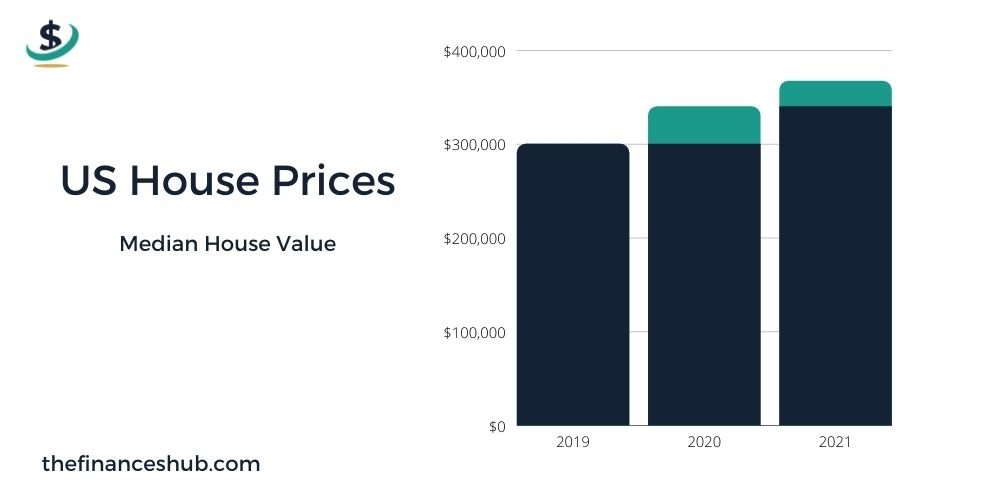 US House Prices Median House Value