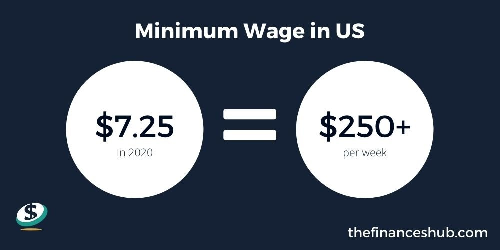 Minimum Wage in US