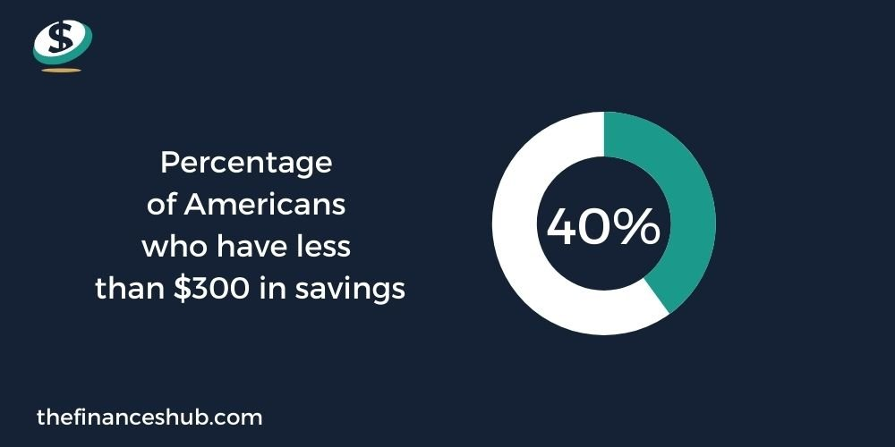 Saving Money: Why Is Budgeting Important?