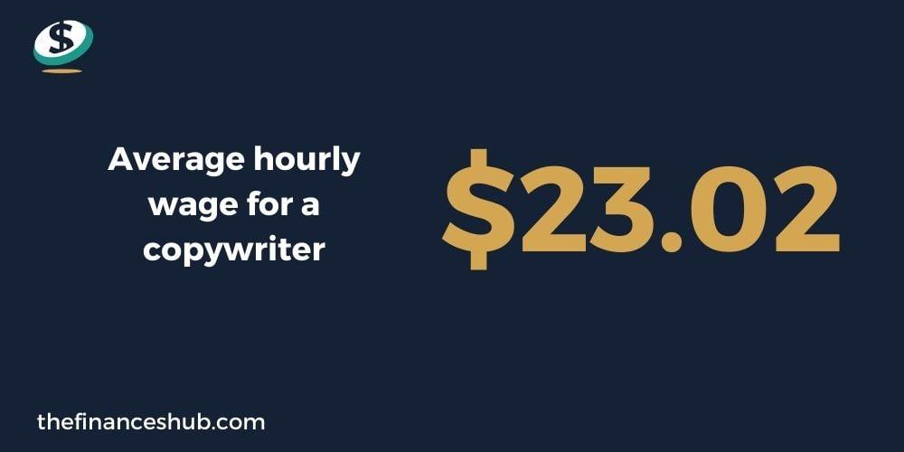 Copywriter wage